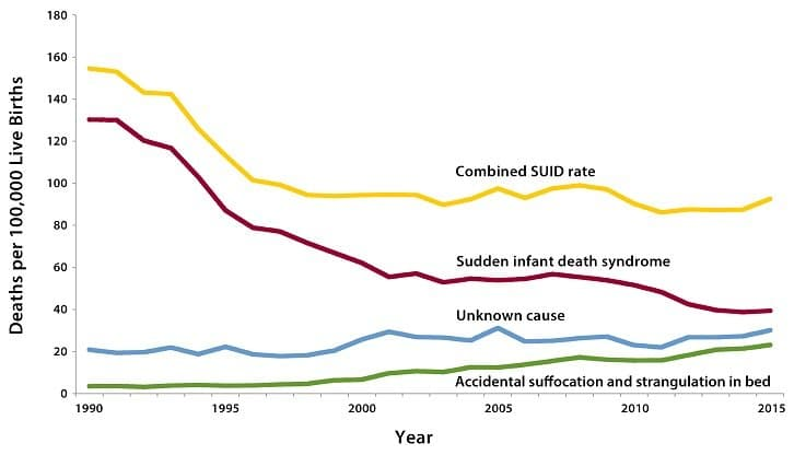 Trends in SIDS - Years